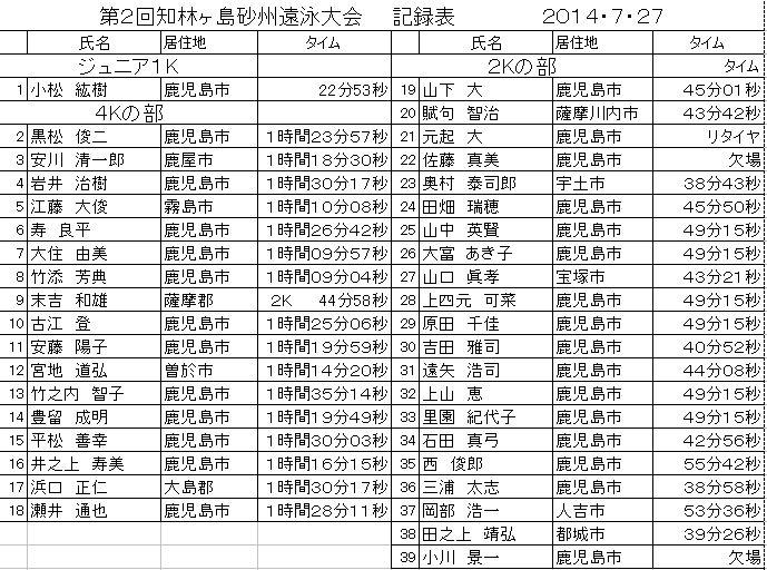2014遠泳記録表.jpg